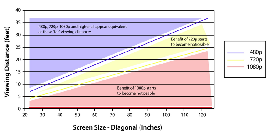 viewing distance vs screen size