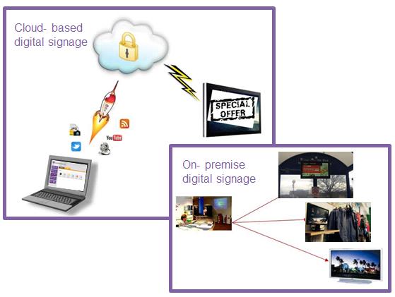 digital signage solutions UK