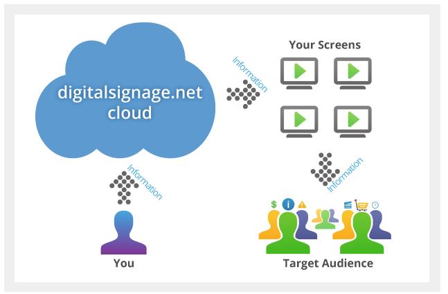 digitalsignage.NET cloud-based digital signage